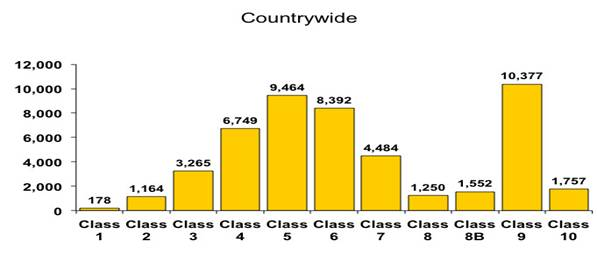 Countrywide Stats